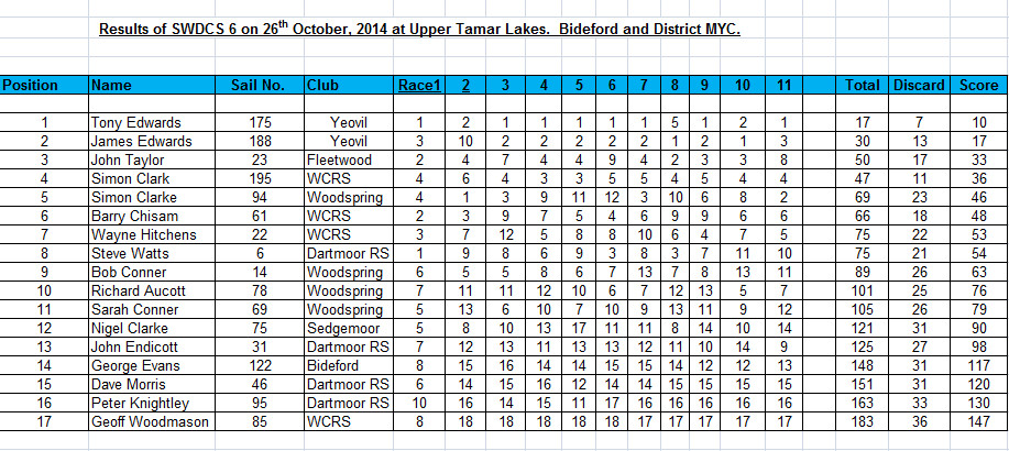 2014 SW District Championship Round 6 – Bideford & District
