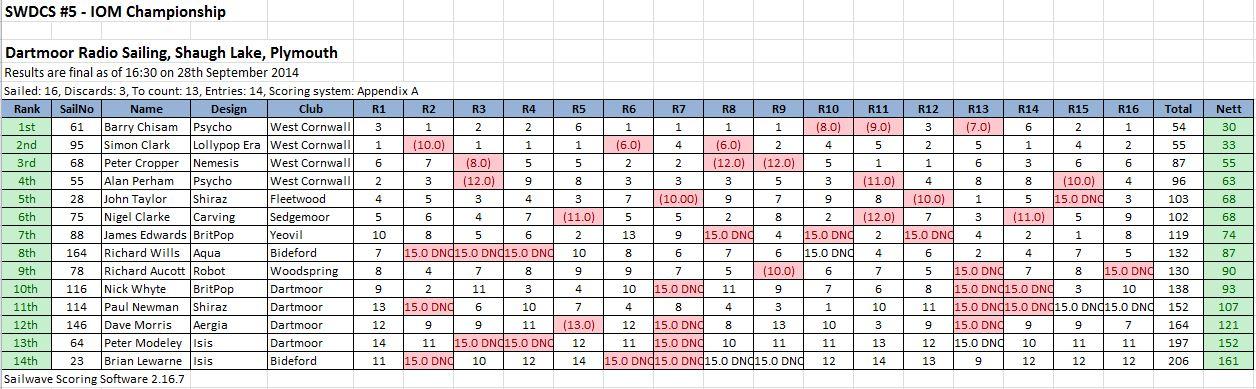 2014 SW District Championship Round 5 – Dartmoor