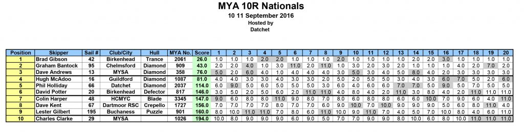 2016-mya-10r-nationals-results