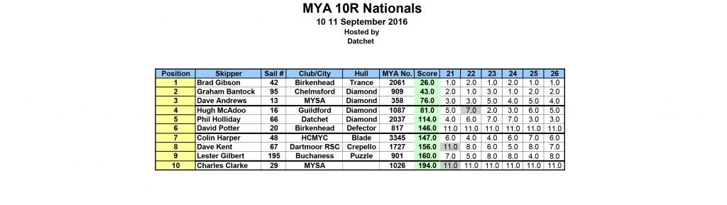 2016-mya-10r-nationals-results-2