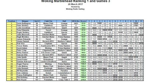 Marblehead Ranking 1 Results