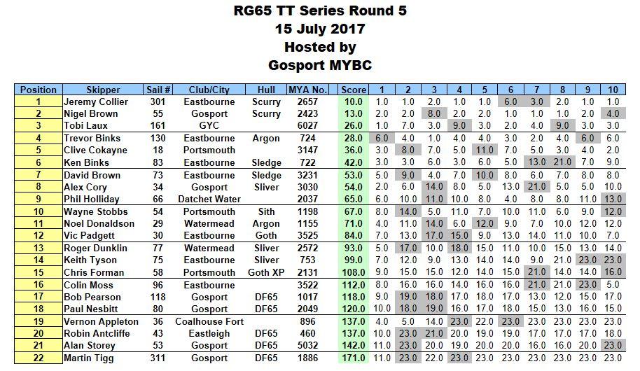 RG65 TT Series Round 5 Results