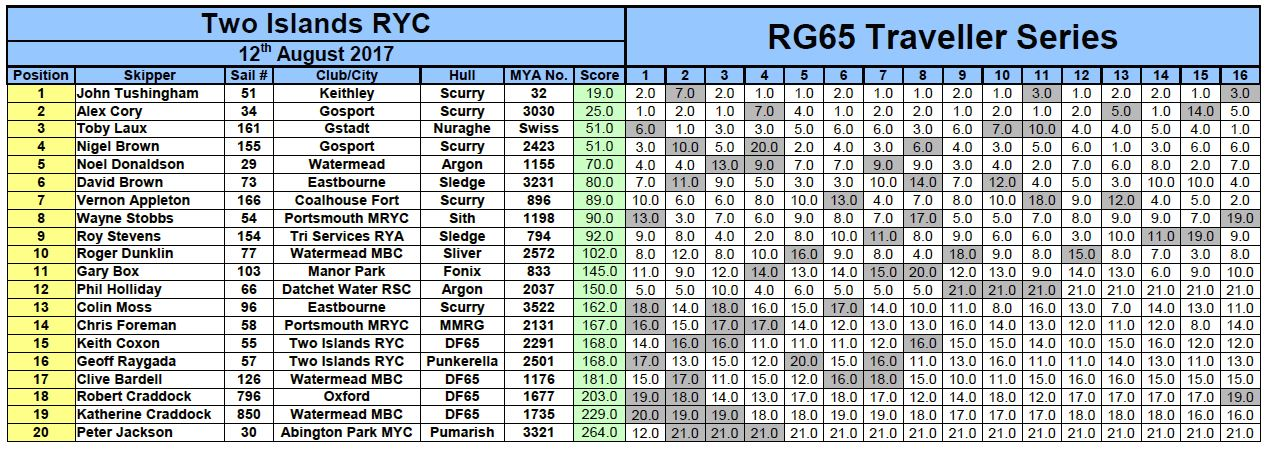 RG65, Travellers Trophy Two Islands RYC 12th August 2017