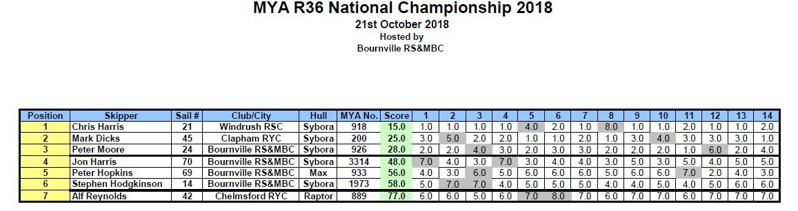 MYA 36R National Championship results 21-10-2018